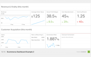 Geckoboard dashboard med analytics data