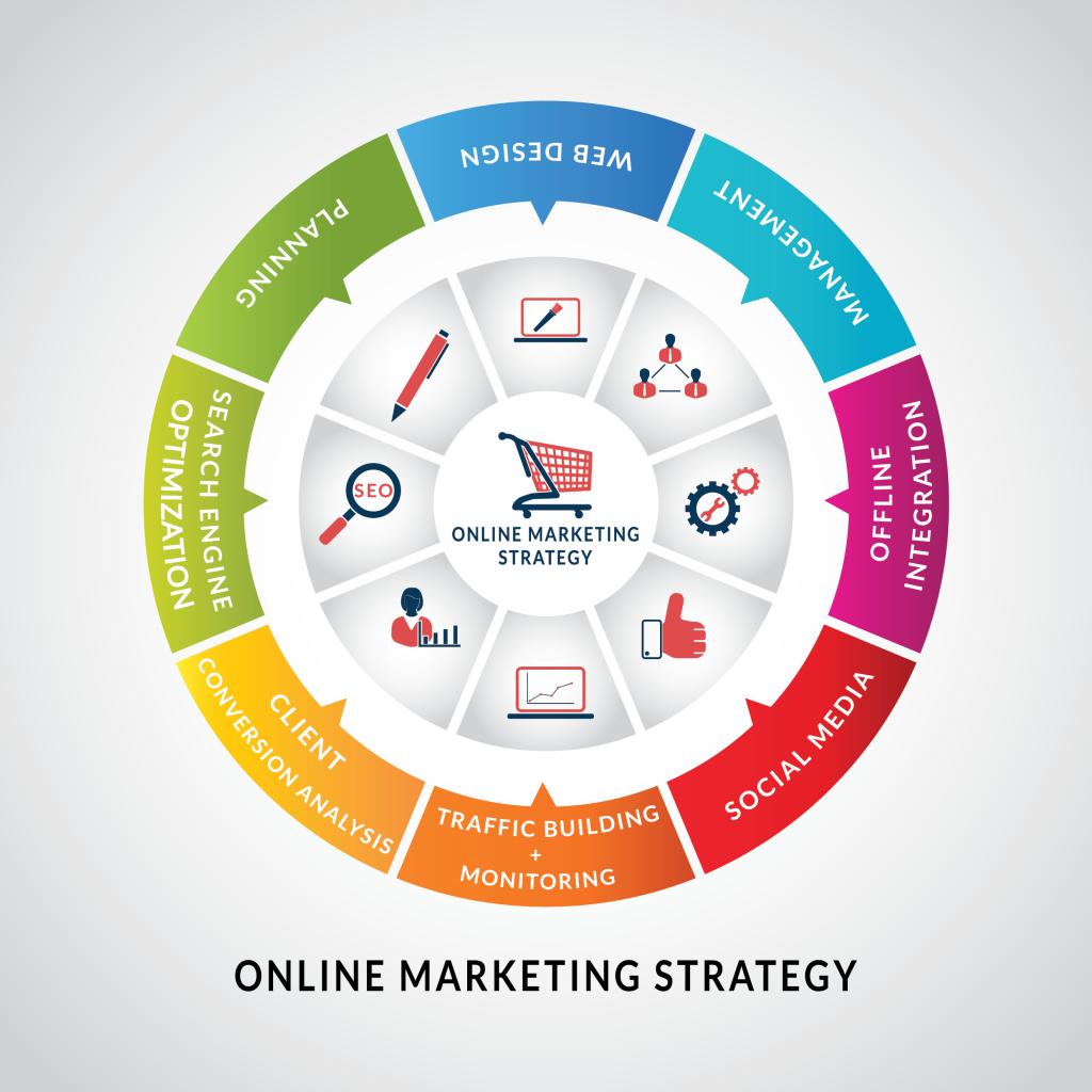 Online Markedsførings strategi Aalborg, Vejgård og Vodskov - find det rigtige marketing firma