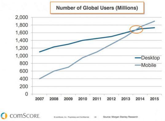 Mobil vs Desktop hjemmeside besøgende trend