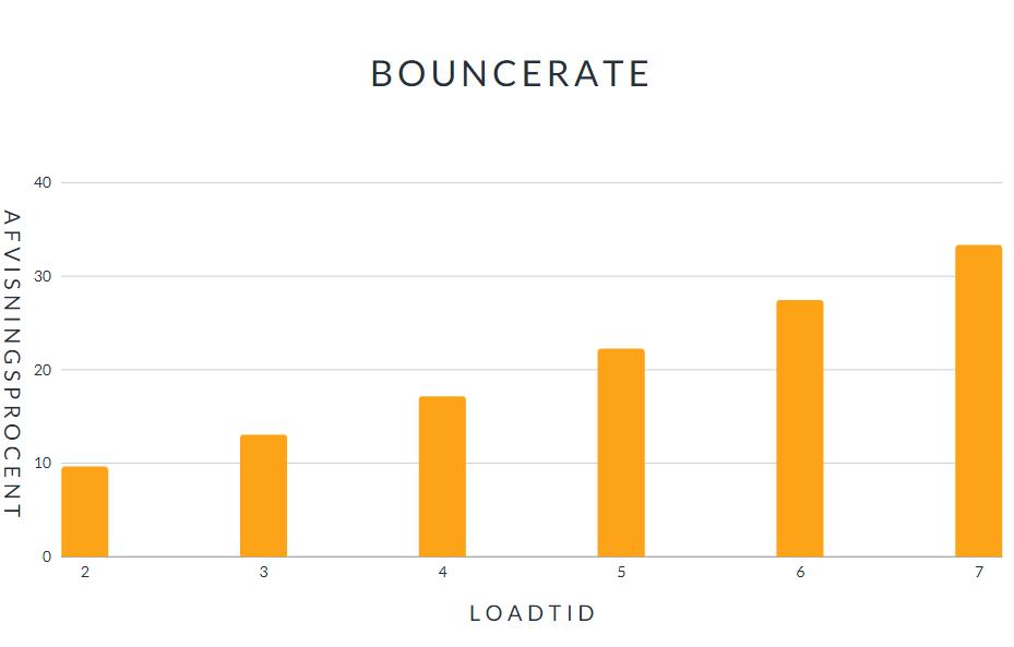 bouncerate kontra loadtid